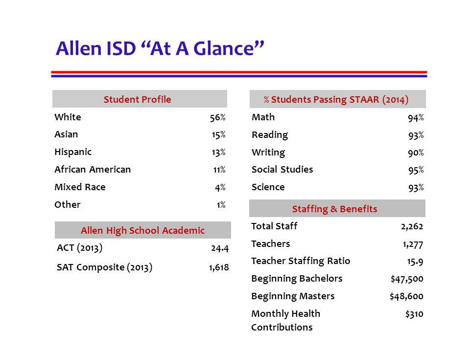 % Students Passing STAAR (2014) Allen High School Academic