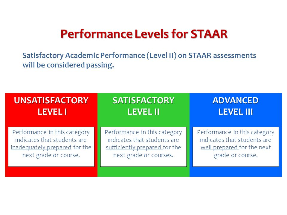 Performance Levels for STAAR