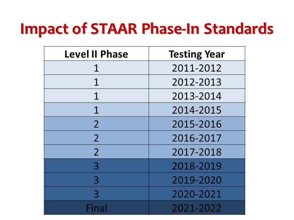 Impact of STAAR Phase-In Standards