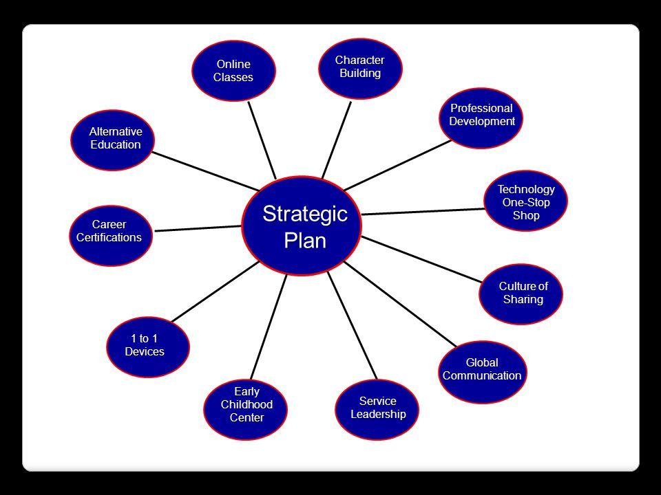 Strategic Plan Character Building Online Classes