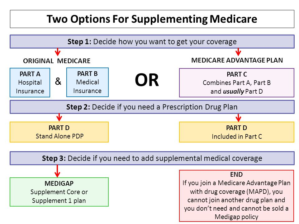Two Options For Supplementing Medicare MEDICARE ADVANTAGE PLAN