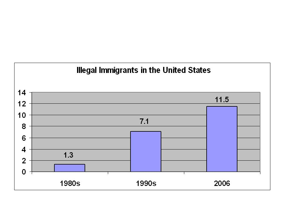 Hay muchas inmigrantes ilegales viven en los estados unidos.