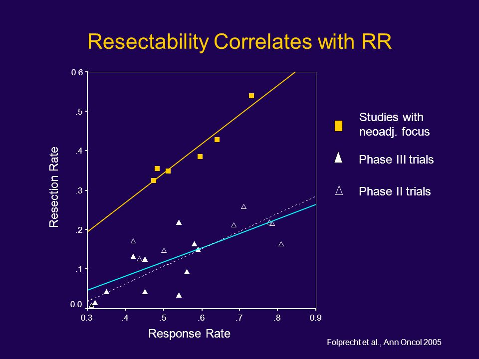 Resectability Correlates with RR
