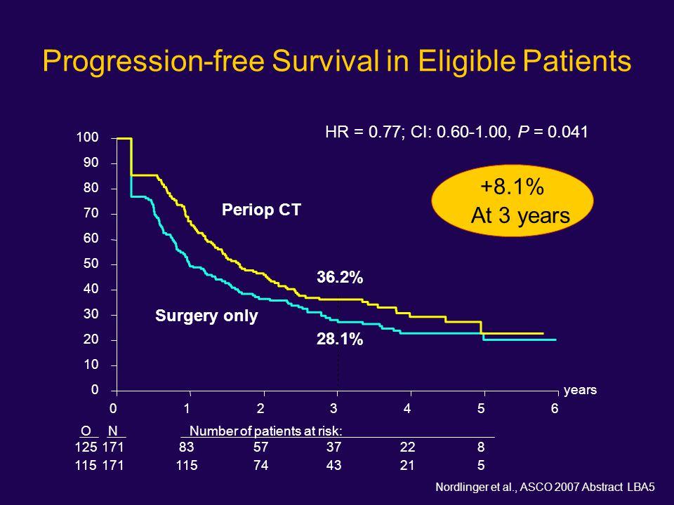 Progression-free Survival in Eligible Patients
