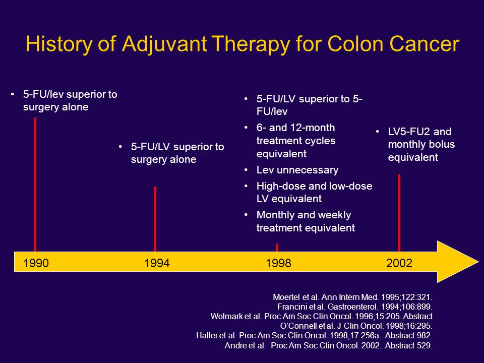 History of Adjuvant Therapy for Colon Cancer