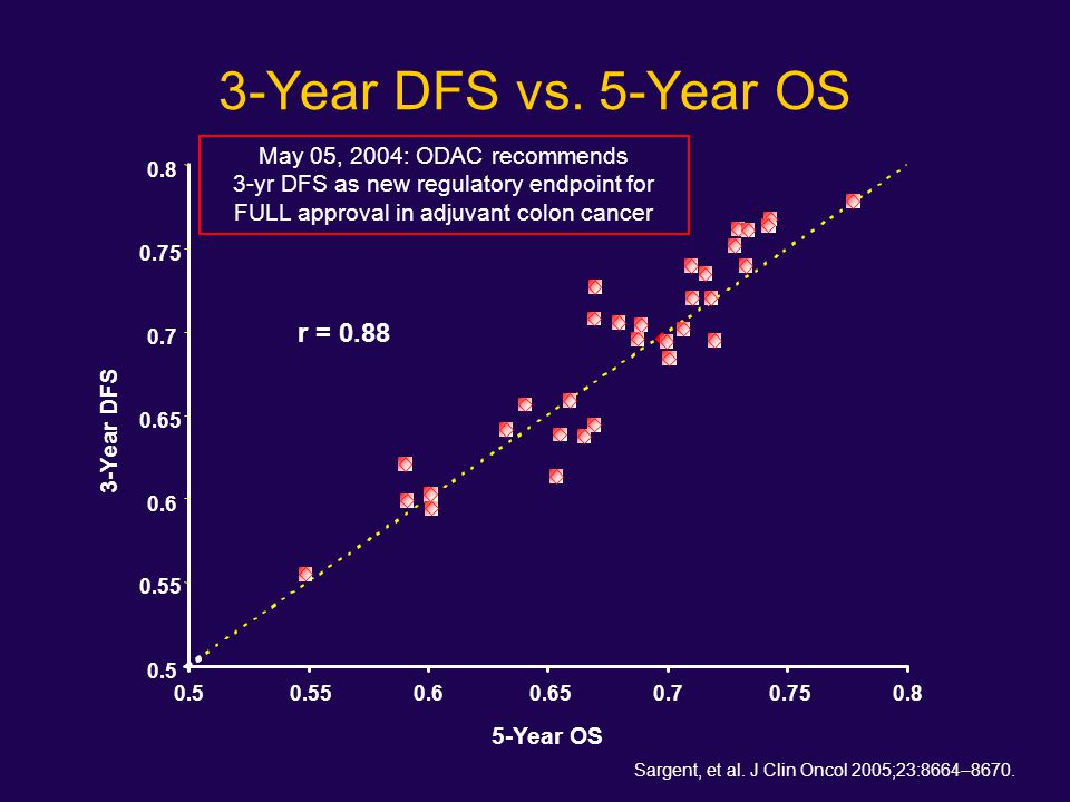 3-Year DFS vs. 5-Year OS May 05, 2004: ODAC recommends 3-yr DFS as new regulatory endpoint for FULL approval in adjuvant colon cancer.