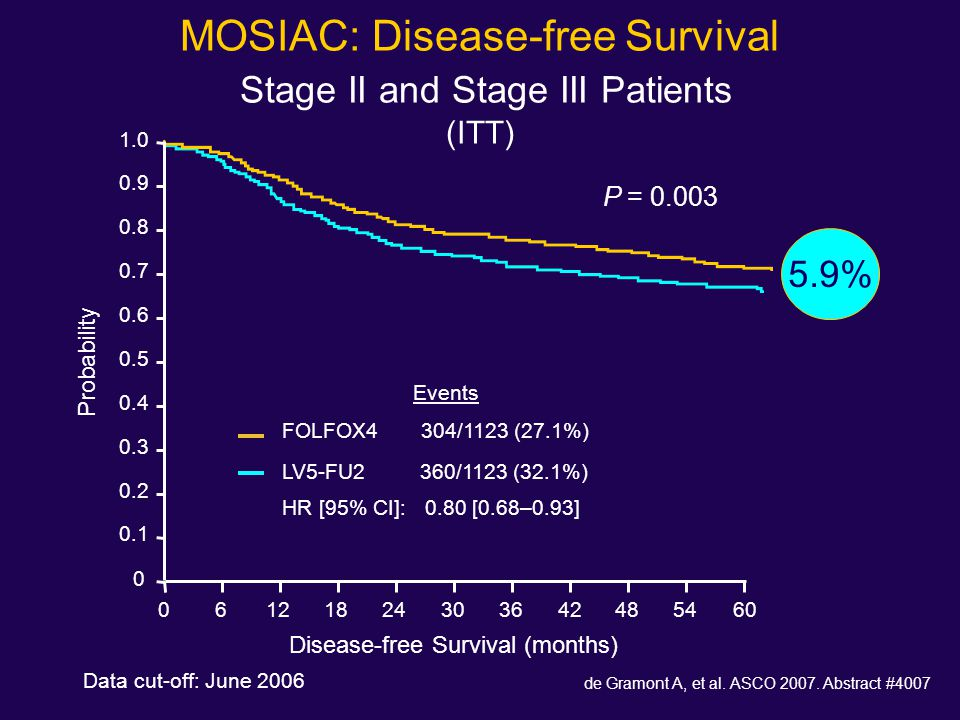 MOSIAC: Disease-free Survival Stage II and Stage III Patients (ITT)