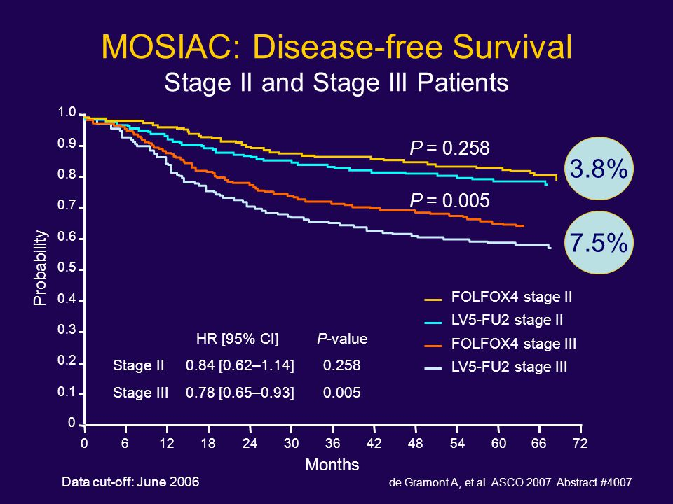 MOSIAC: Disease-free Survival Stage II and Stage III Patients