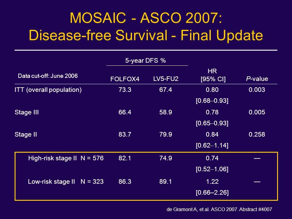 MOSAIC - ASCO 2007: Disease-free Survival - Final Update