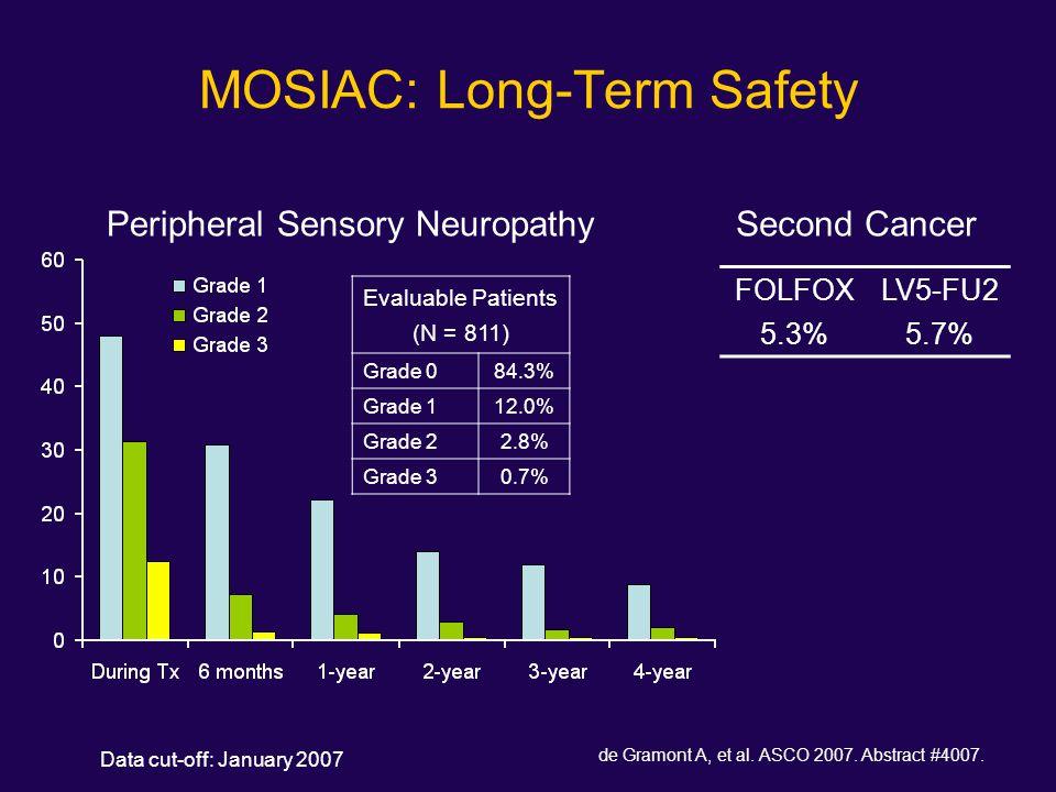 MOSIAC: Long-Term Safety