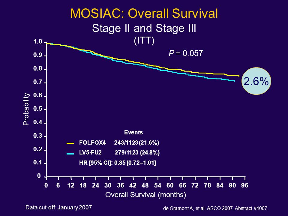 MOSIAC: Overall Survival Stage II and Stage III (ITT)