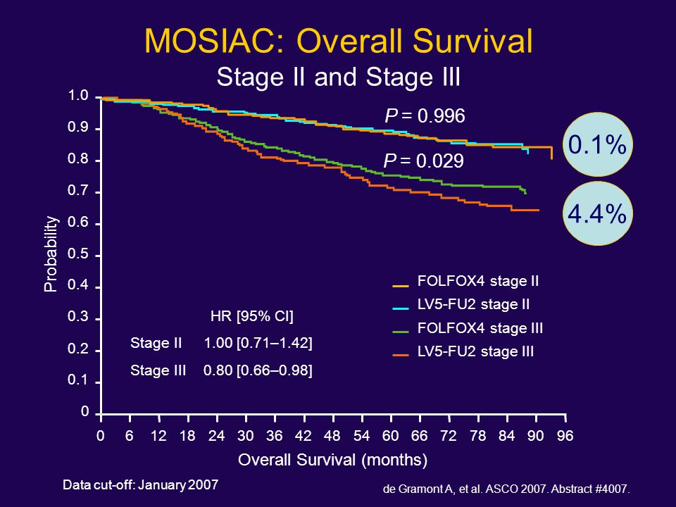 MOSIAC: Overall Survival Stage II and Stage III