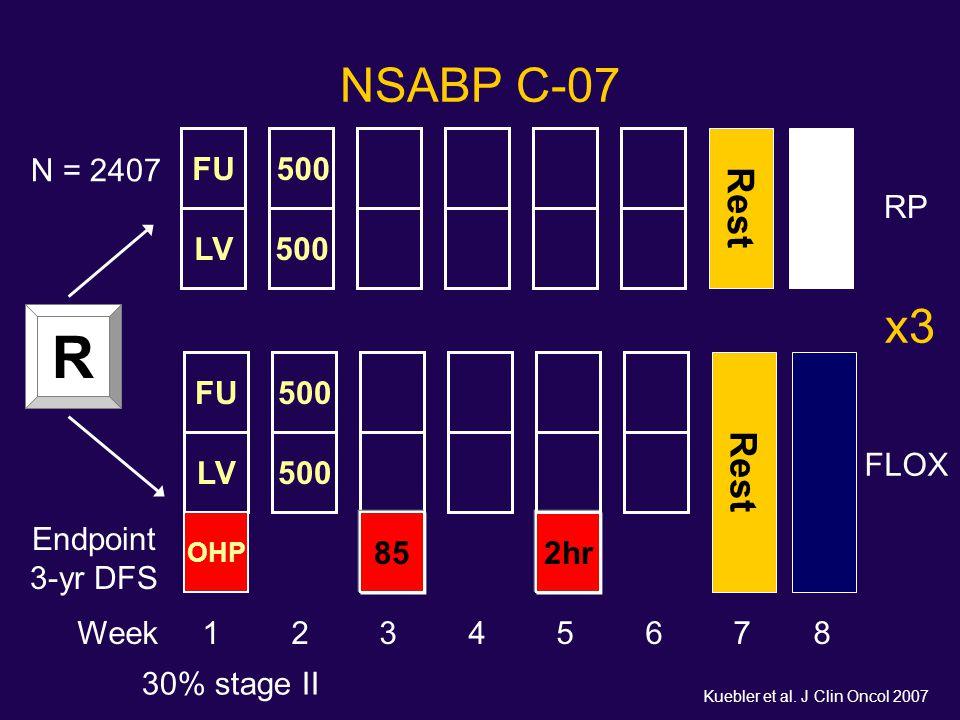 R NSABP C-07 x3 Rest Rest FU N = 2407 500 RP LV 500 FU 500 LV 500 FLOX