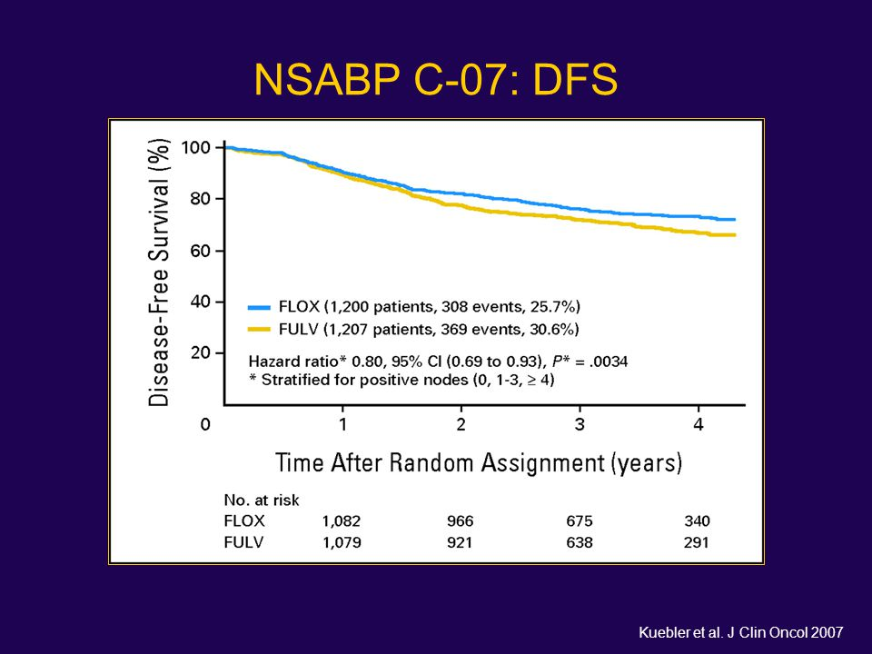 NSABP C-07: DFS Kuebler et al. J Clin Oncol 2007