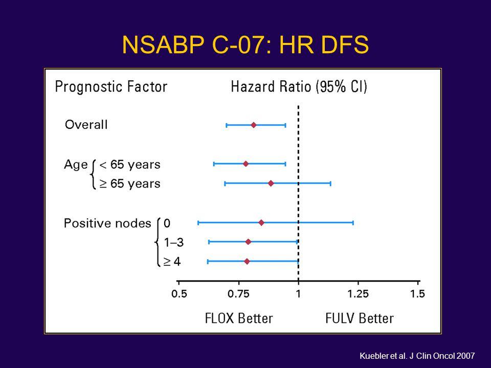 NSABP C-07: HR DFS Kuebler et al. J Clin Oncol 2007