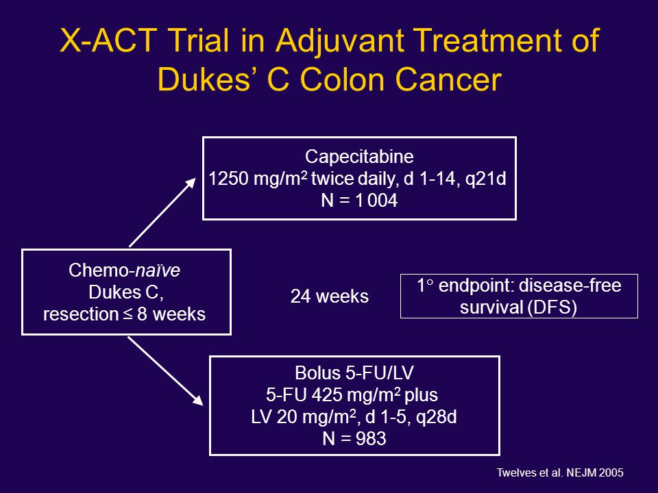 X-ACT Trial in Adjuvant Treatment of Dukes' C Colon Cancer