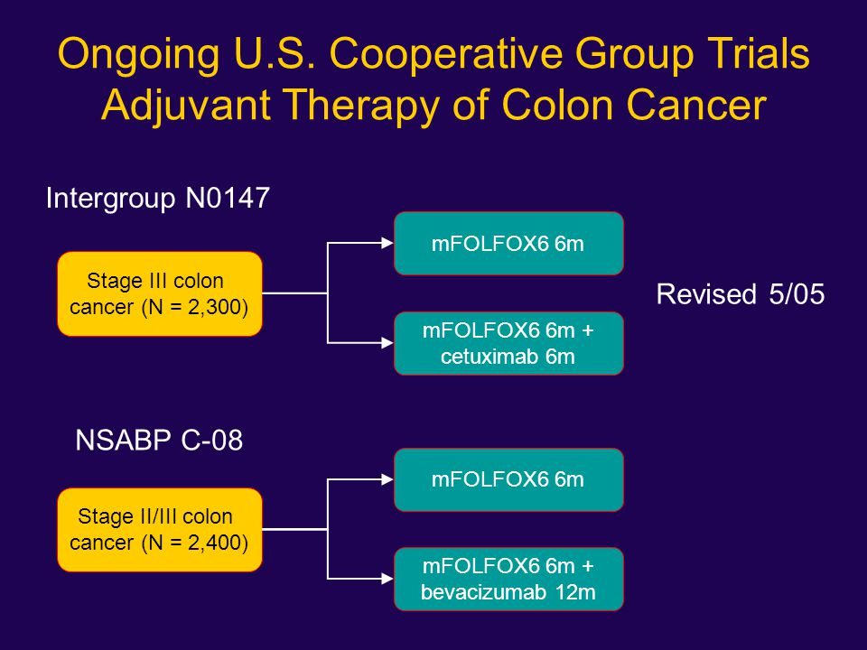 Ongoing U.S. Cooperative Group Trials Adjuvant Therapy of Colon Cancer