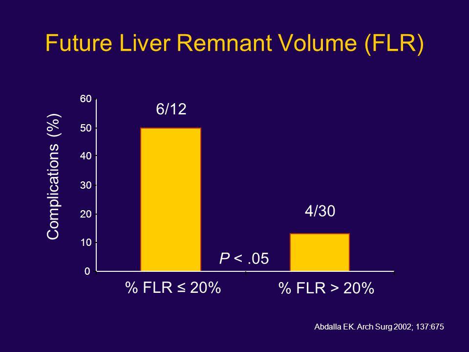 Future Liver Remnant Volume (FLR)