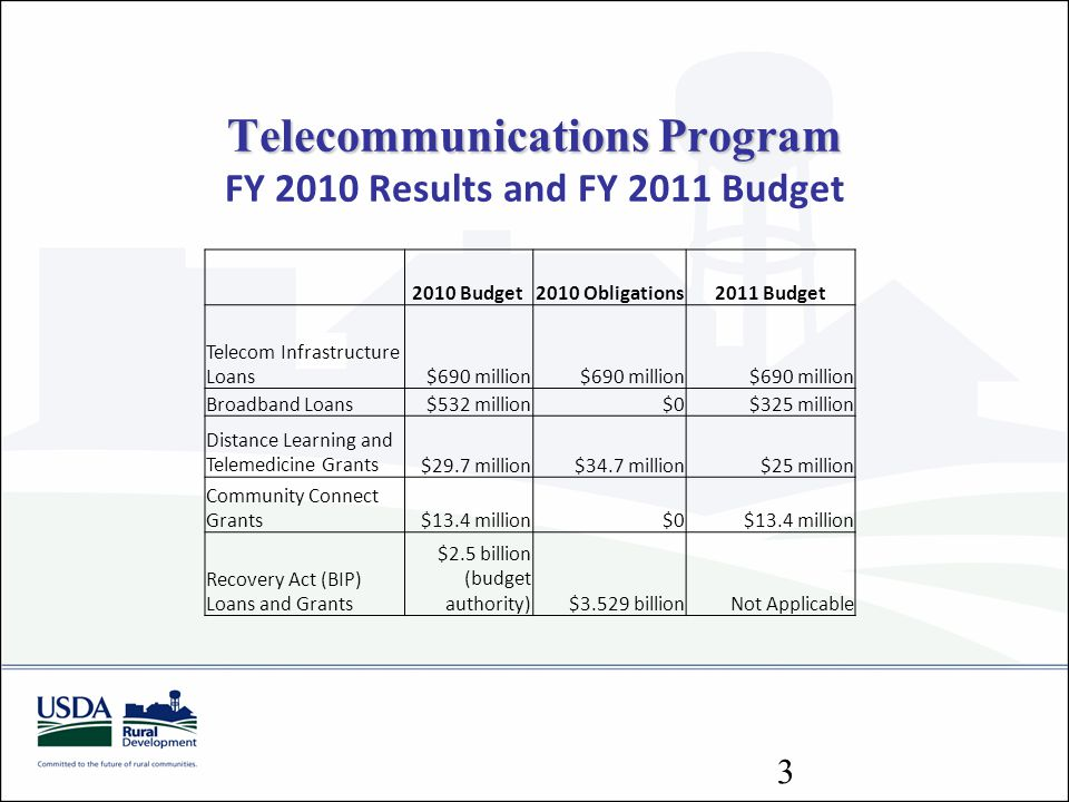 Telecommunications Program FY 2010 Results and FY 2011 Budget