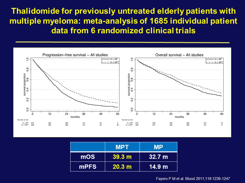 Thalidomide for previously untreated elderly patients with multiple myeloma: meta-analysis of 1685 individual patient data from 6 randomized clinical trials