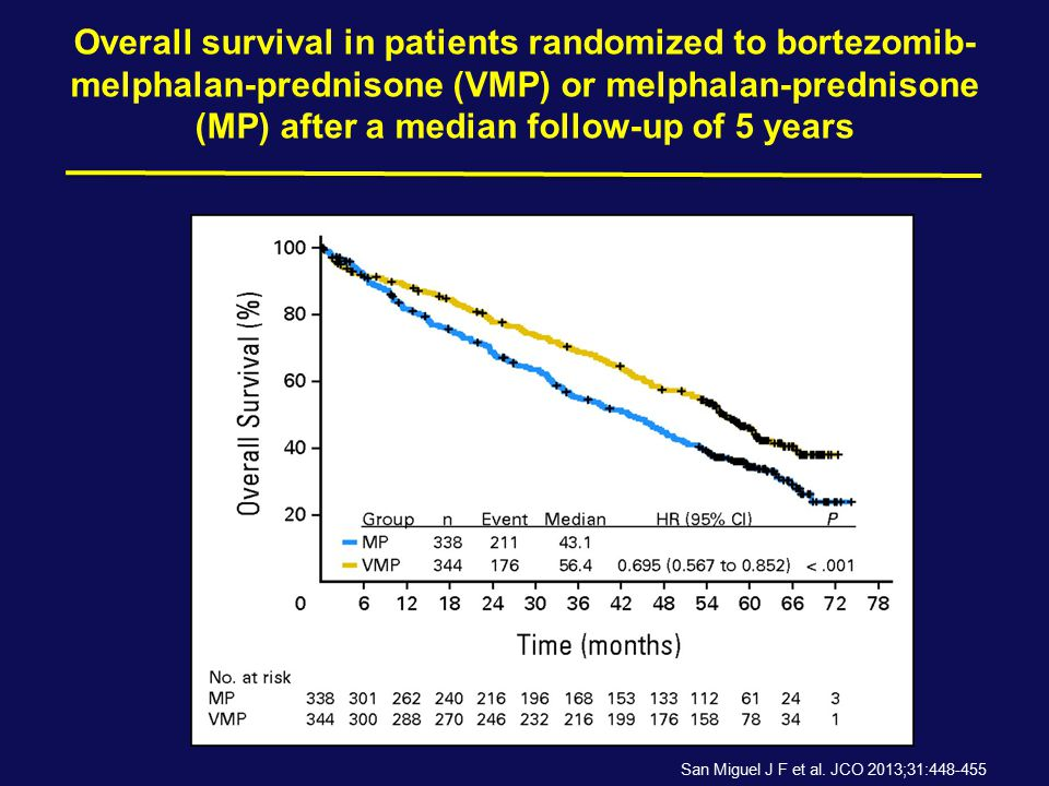 Overall survival in patients randomized to bortezomib-melphalan-prednisone (VMP) or melphalan-prednisone (MP) after a median follow-up of 5 years