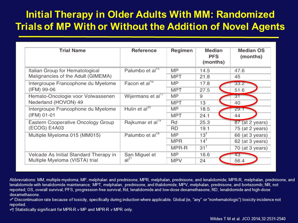Initial Therapy in Older Adults With MM: Randomized Trials of MP With or Without the Addition of Novel Agents