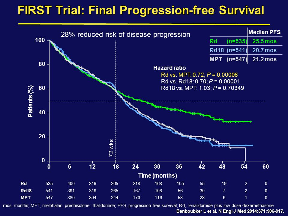 FIRST Trial: Final Progression-free Survival