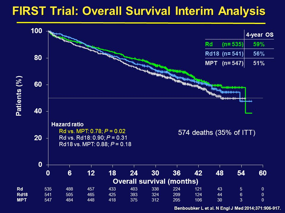 FIRST Trial: Overall Survival Interim Analysis