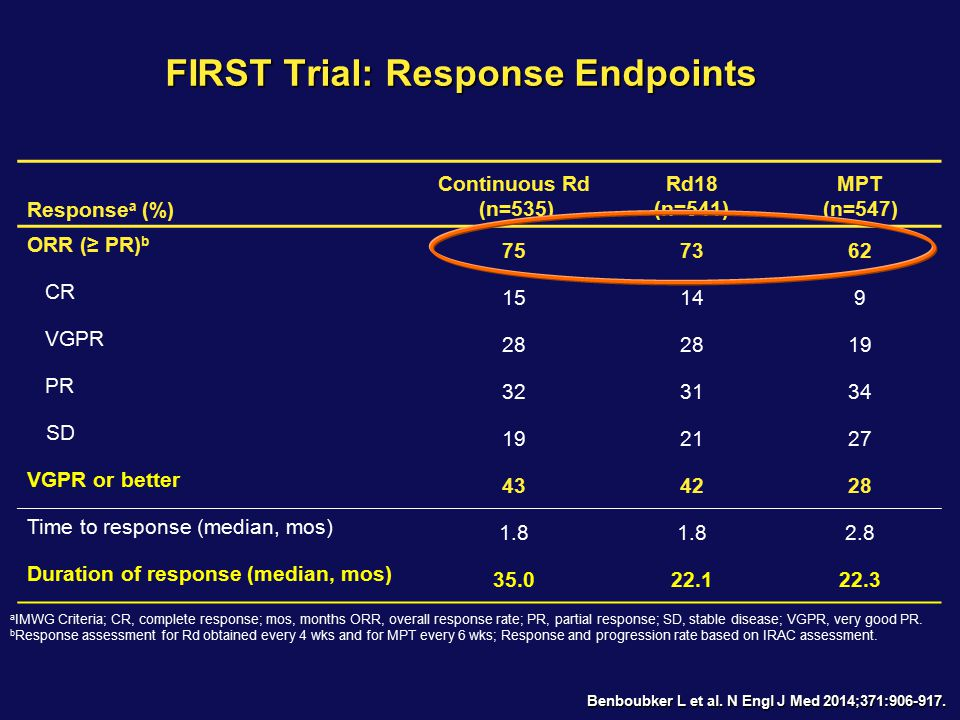 FIRST Trial: Response Endpoints