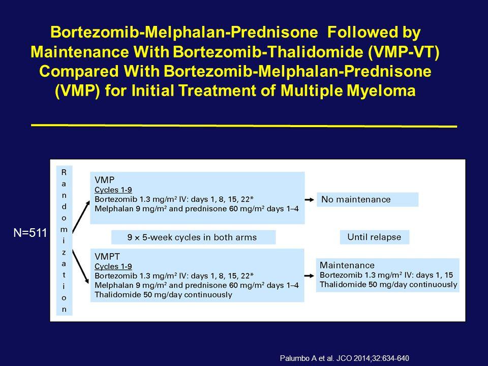 Bortezomib-Melphalan-Prednisone Followed by Maintenance With Bortezomib-Thalidomide (VMP-VT) Compared With Bortezomib-Melphalan-Prednisone (VMP) for Initial Treatment of Multiple Myeloma