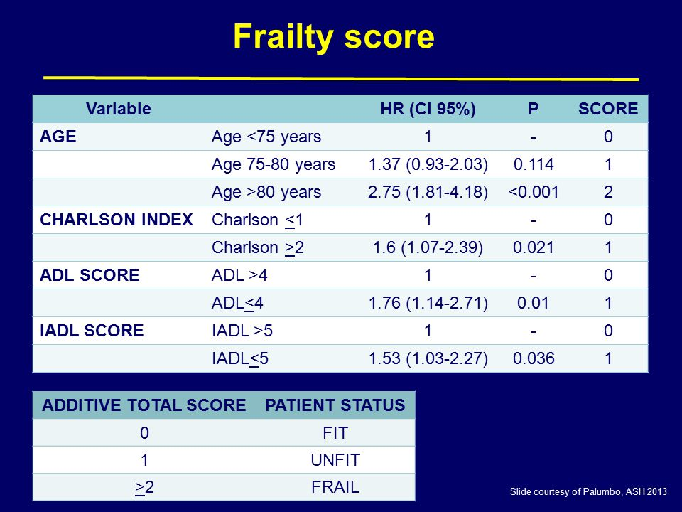 Frailty score Variable HR (CI 95%) P SCORE AGE Age <75 years 1 -