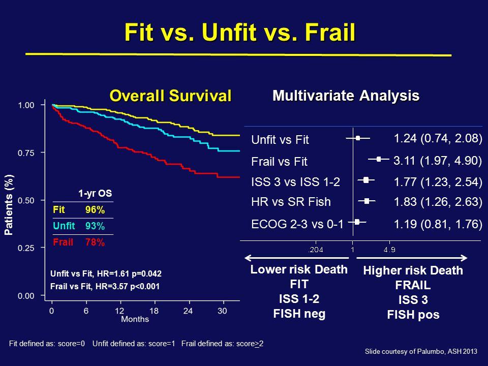 Fit vs. Unfit vs. Frail Overall Survival Multivariate Analysis