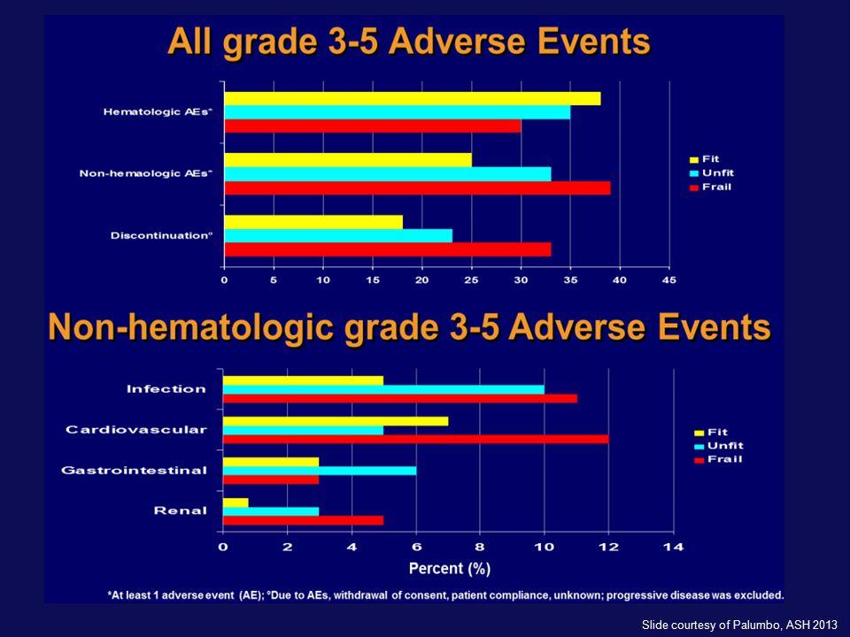 Slide courtesy of Palumbo, ASH 2013