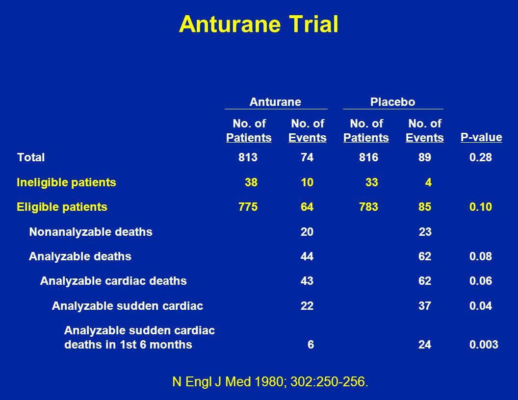 Anturane Trial N Engl J Med 1980; 302:250-256. Anturane Placebo No. of
