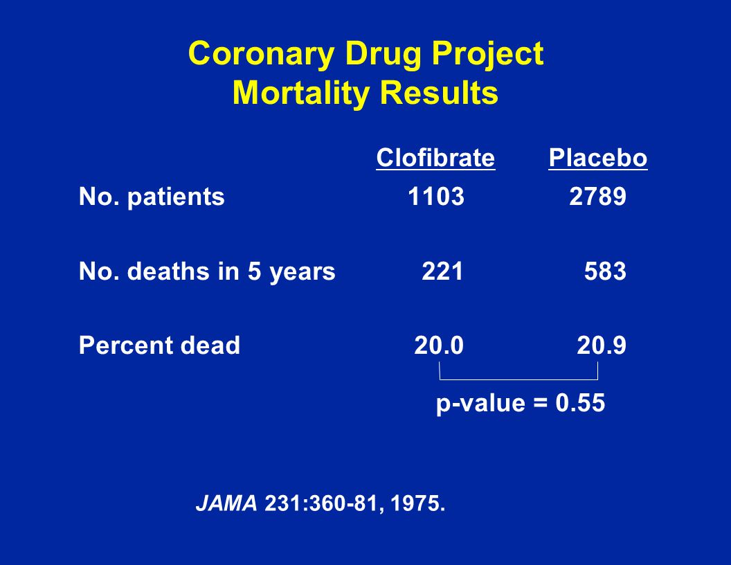 Coronary Drug Project Mortality Results