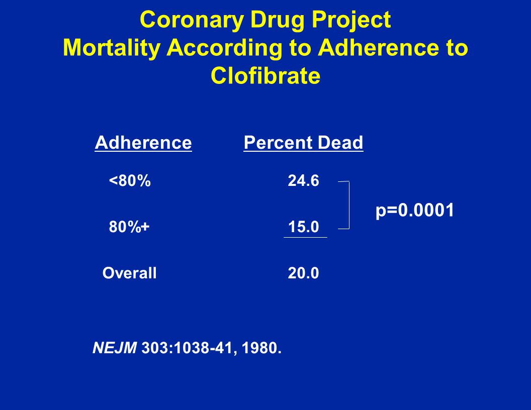 Coronary Drug Project Mortality According to Adherence to Clofibrate