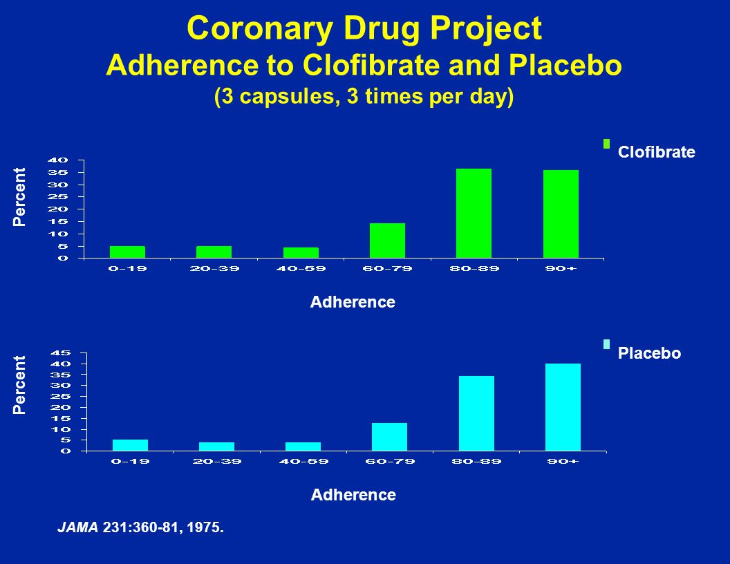 Coronary Drug Project Adherence to Clofibrate and Placebo (3 capsules, 3 times per day)