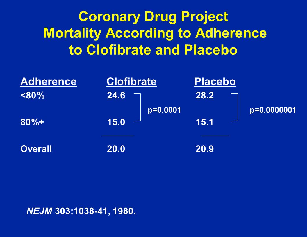 Coronary Drug Project Mortality According to Adherence to Clofibrate and Placebo