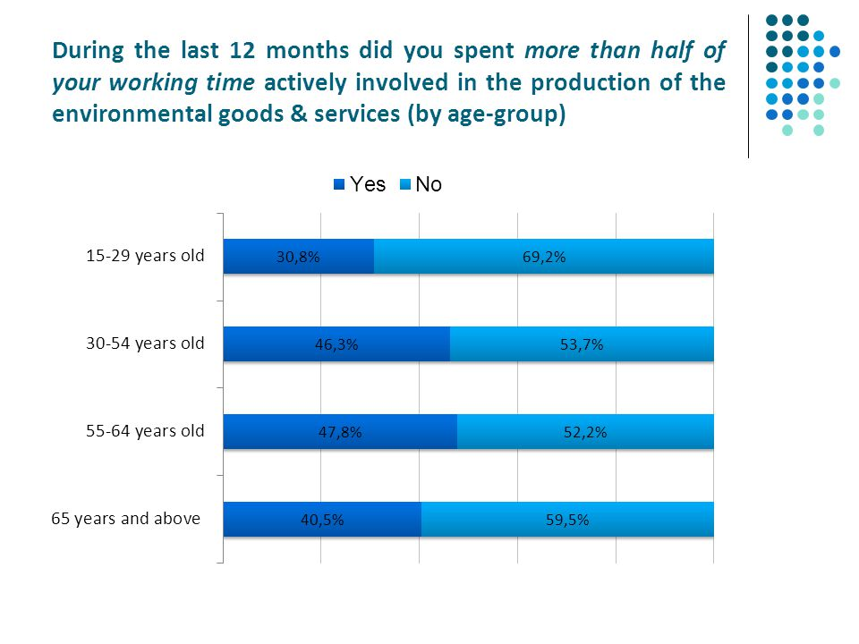 During the last 12 months did you spent more than half of your working time actively involved in the production of the environmental goods & services (by age-group)