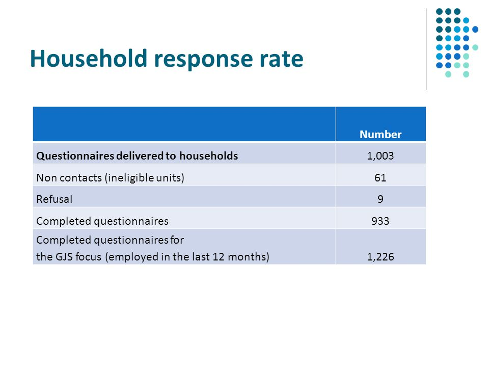 Household response rate