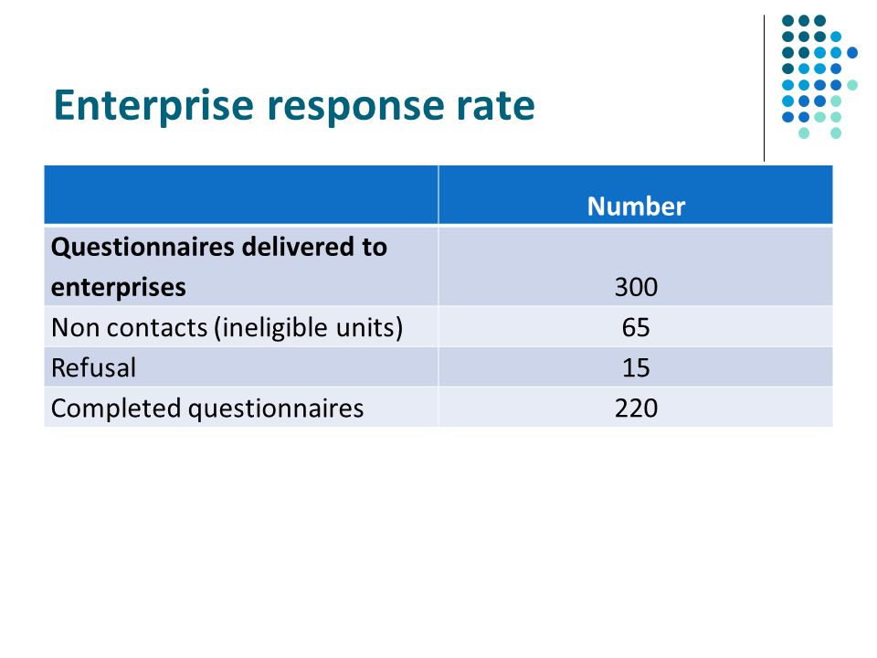 Enterprise response rate
