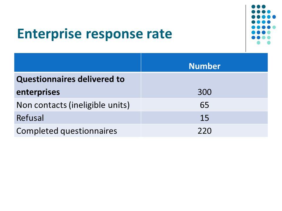 Enterprise response rate