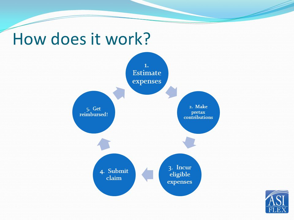 How does it work 1. Estimate expenses 3. Incur eligible expenses