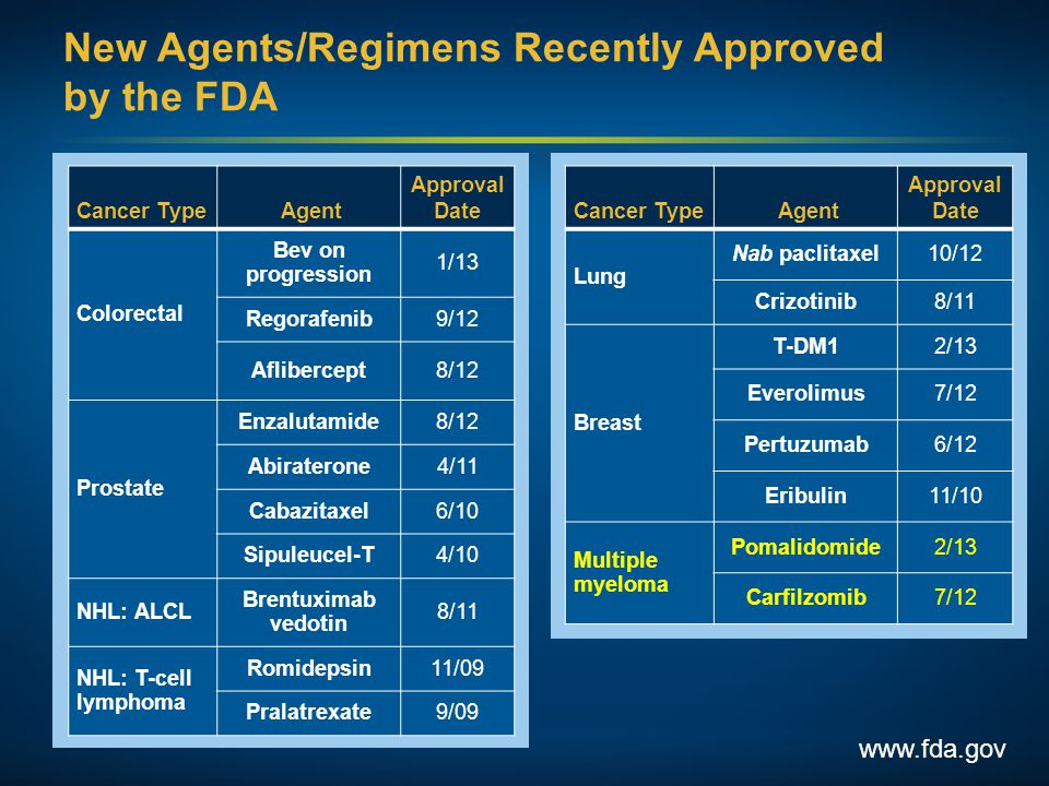 New Agents/Regimens Recently Approved by the FDA