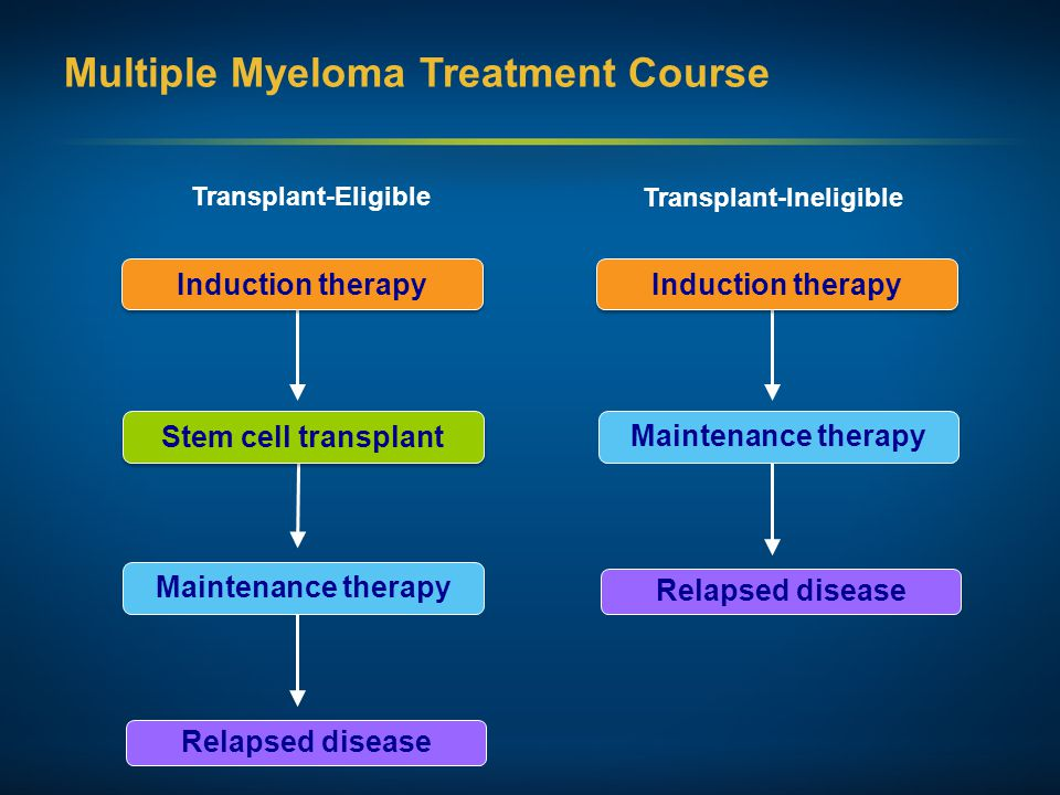 Multiple Myeloma Treatment Course