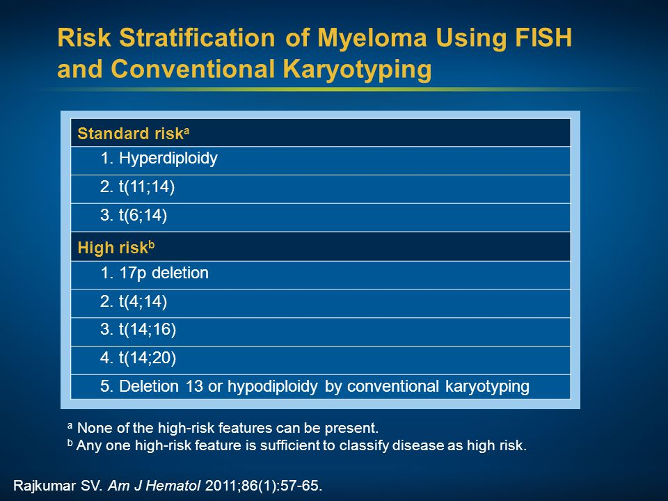 Risk Stratification of Myeloma Using FISH and Conventional Karyotyping