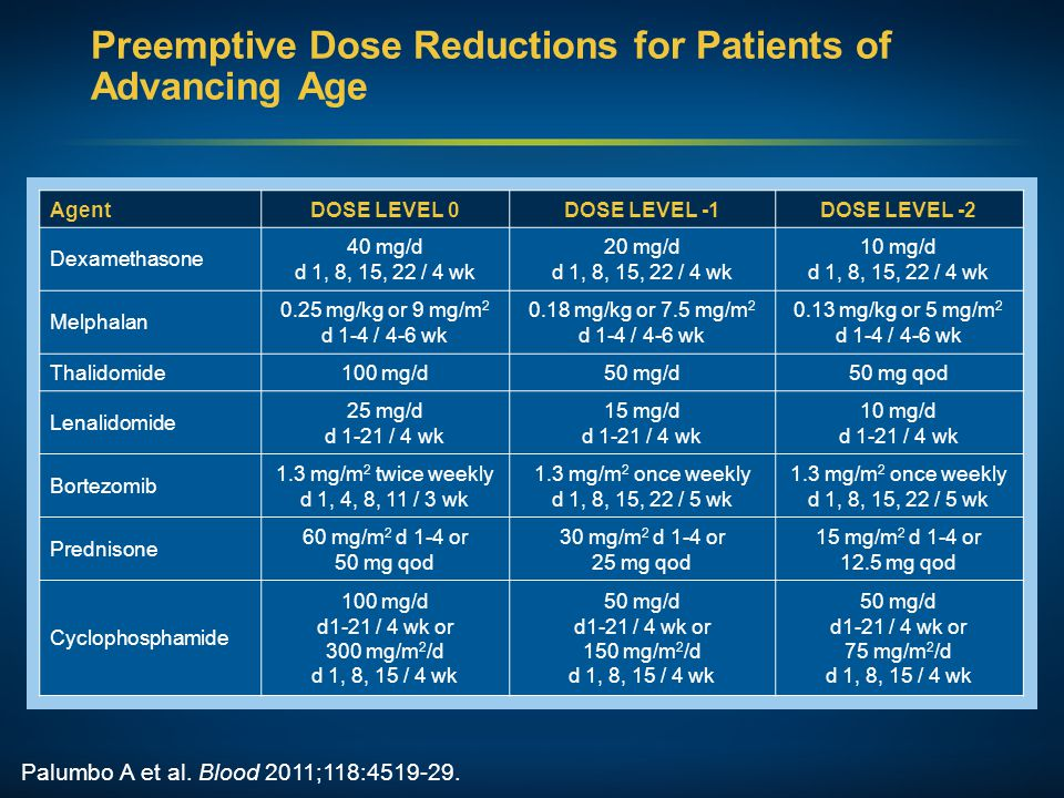 Preemptive Dose Reductions for Patients of Advancing Age