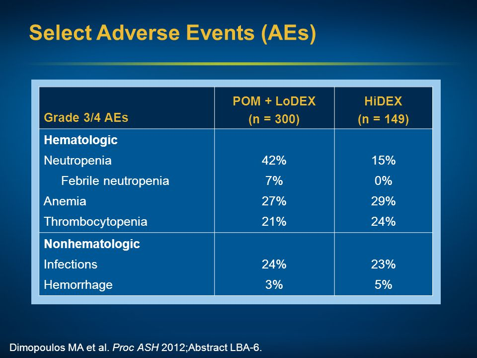 Select Adverse Events (AEs)