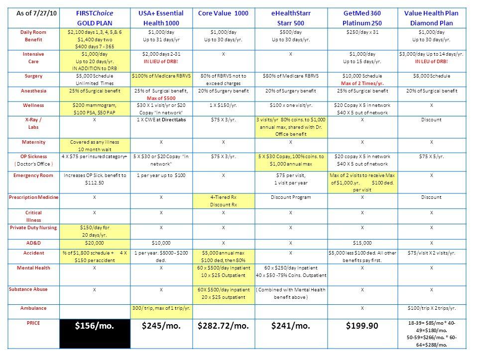 Value Health Plan Diamond Plan Prescription Medicine