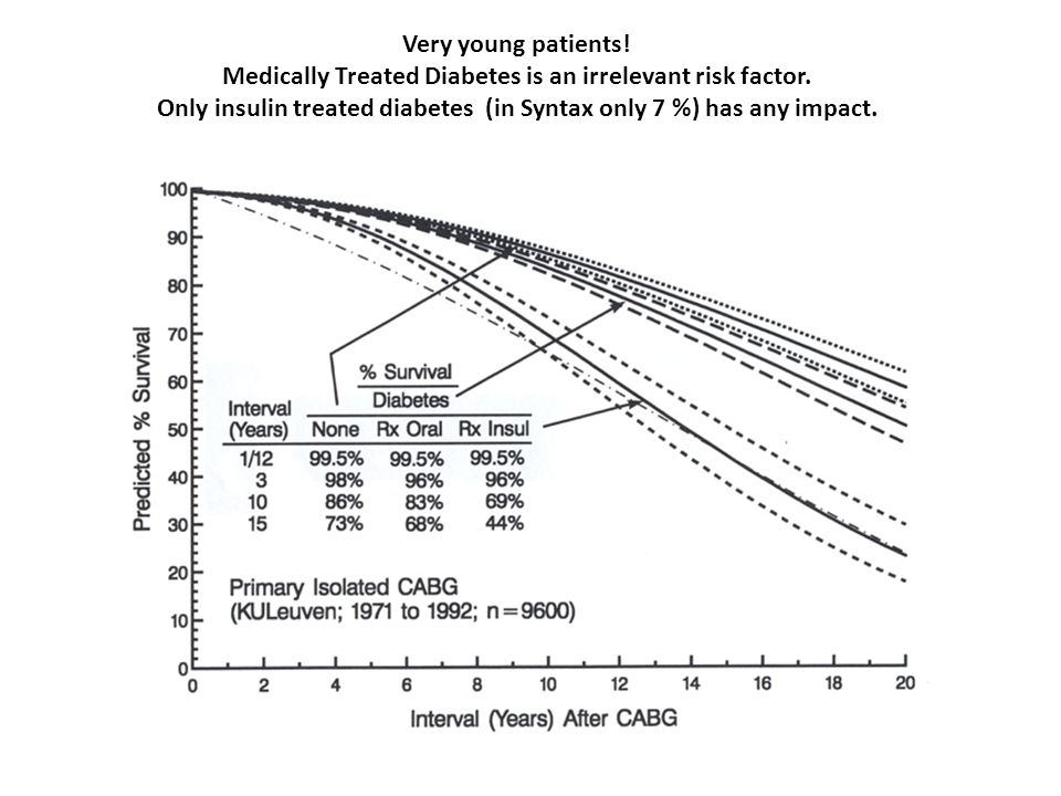 Medically Treated Diabetes is an irrelevant risk factor.